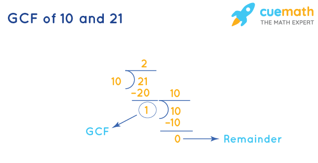 GCF of 10 and 21 by Division Method
