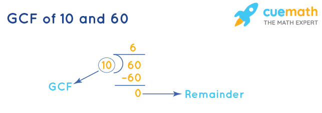 GCF of 10 and 60 by Division Method
