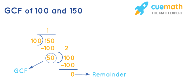 GCF of 100 and 150 by Division Method