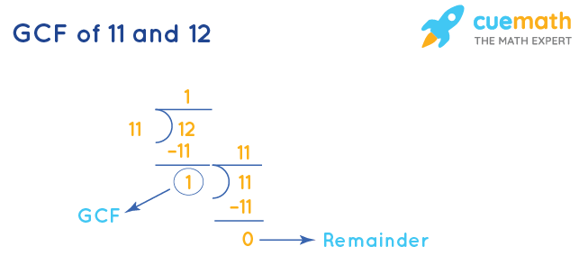GCF of 11 and 12 by Division Method