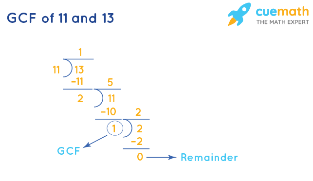 GCF of 11 and 13 by Division Method
