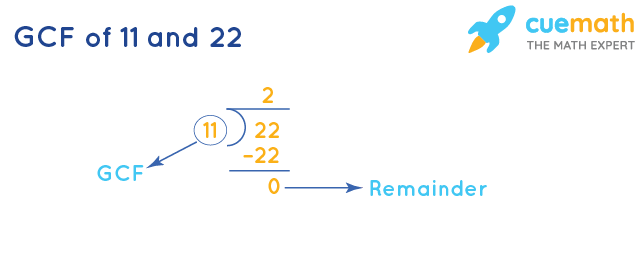GCF of 11 and 22 by Division Method