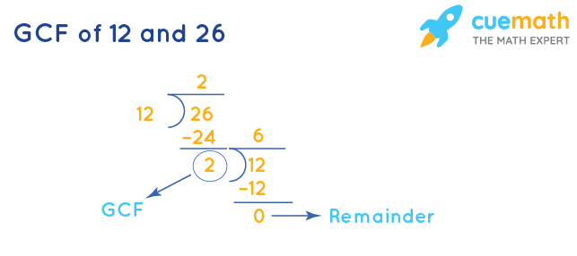 GCF of 12 and 26 by Division Method