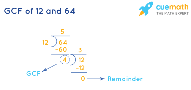 GCF of 12 and 64 by Division Method
