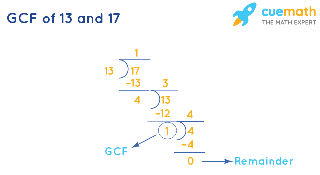 GCF of 13 and 17 by Division Method
