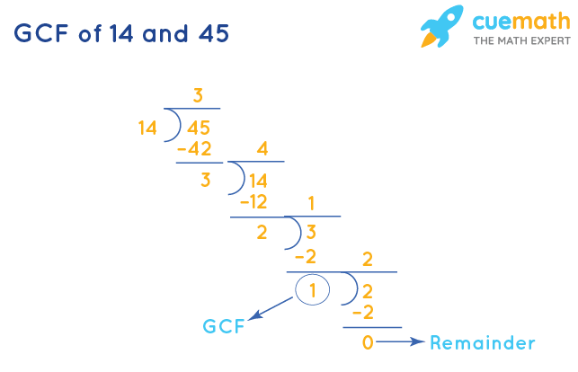 GCF of 14 and 45 by Division Method