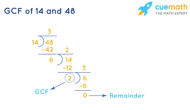 GCF of 14 and 48 by Division Method