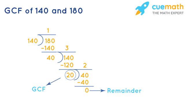 GCF of 140 and 180 by Division Method
