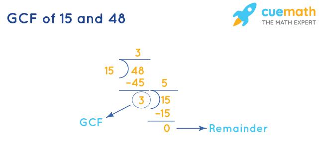 GCF of 15 and 48 by Division Method