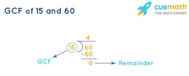 GCF of 15 and 60 by Division Method