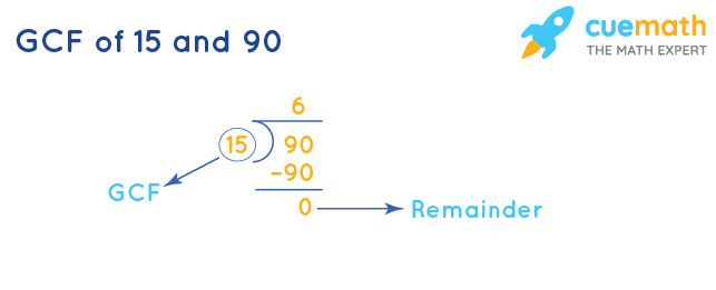 GCF of 15 and 90 by Division Method