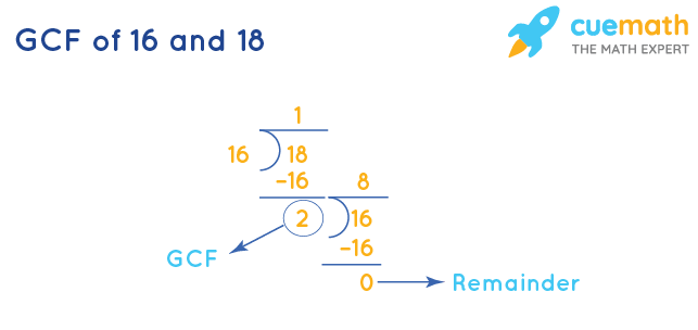 GCF of 16 and 18 by Division Method