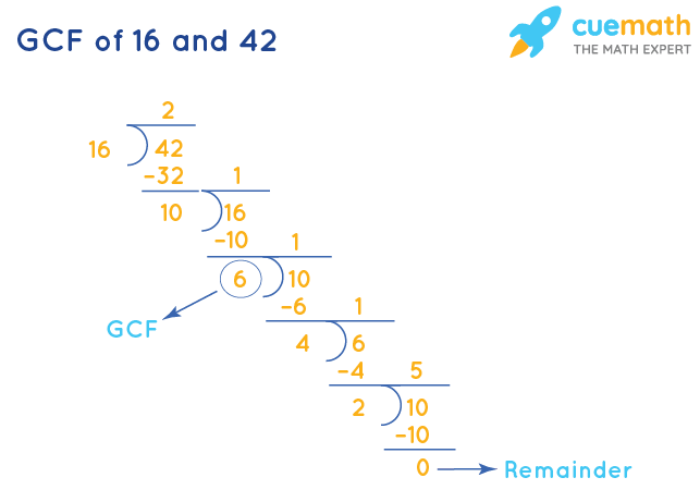 GCF of 16 and 42 by Division Method