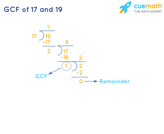GCF of 17 and 19 by Division Method