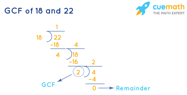 GCF of 18 and 22 by Division Method