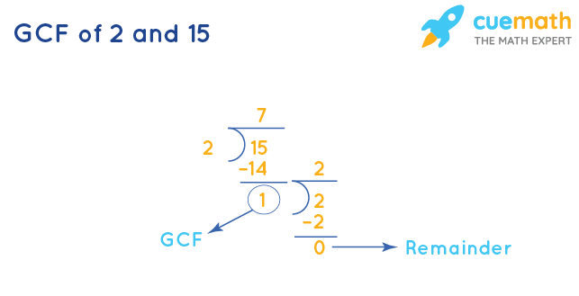GCF of 2 and 15 by Division Method