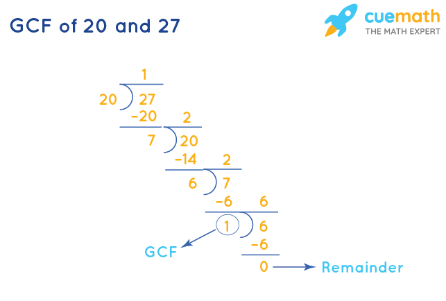 GCF of 20 and 27 by Division Method