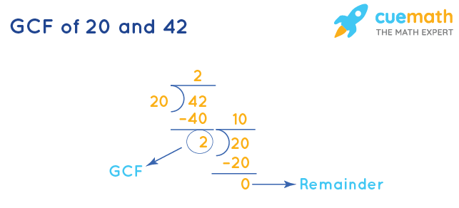 GCF of 20 and 42 by Division Method