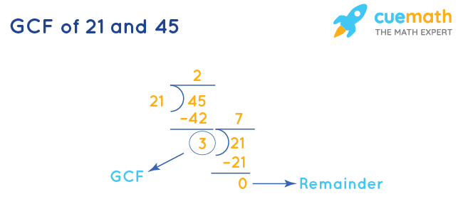 GCF of 21 and 45 by Division Method