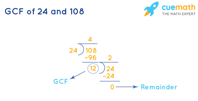 GCF of 24 and 108 by Division Method