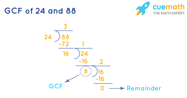 GCF of 24 and 88 by Division Method