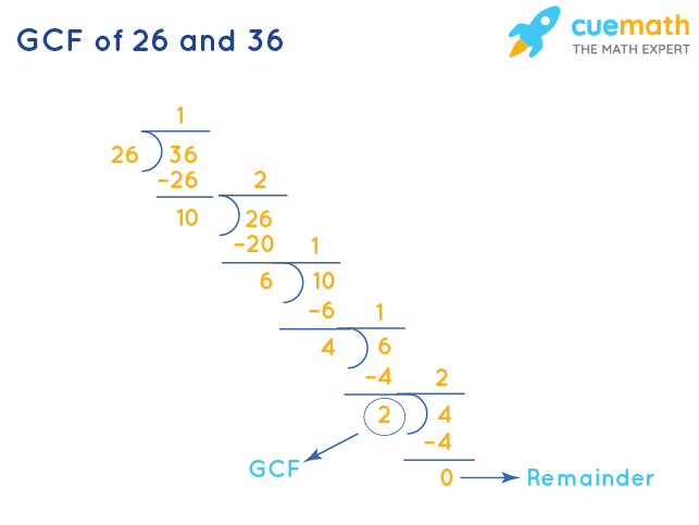 GCF of 26 and 36 by Division Method