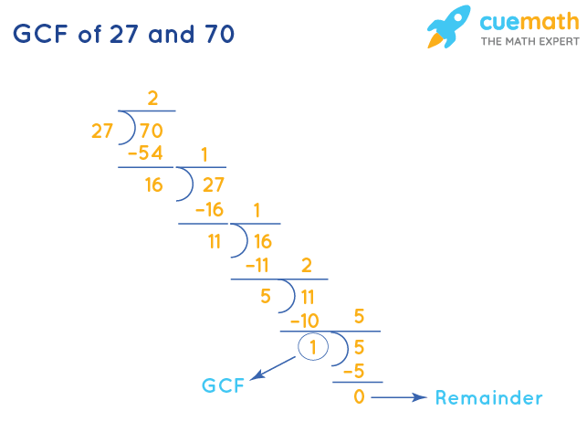 GCF of 27 and 70 by Division Method