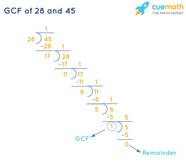 GCF of 28 and 45 by Division Method