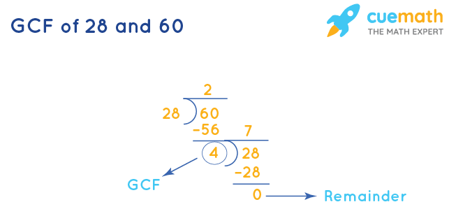 GCF of 28 and 60 by Division Method