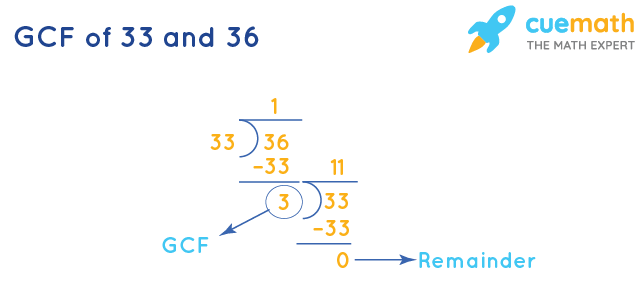 GCF of 33 and 36 by Division Method
