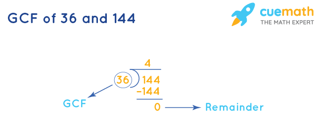 GCF of 36 and 144 by Division Method
