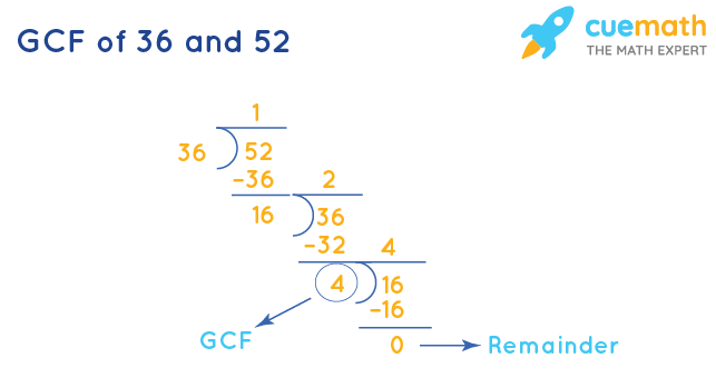 GCF of 36 and 52 by Division Method
