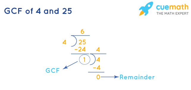 GCF of 4 and 25 by Division Method