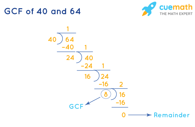 GCF of 40 and 64 by Division Method