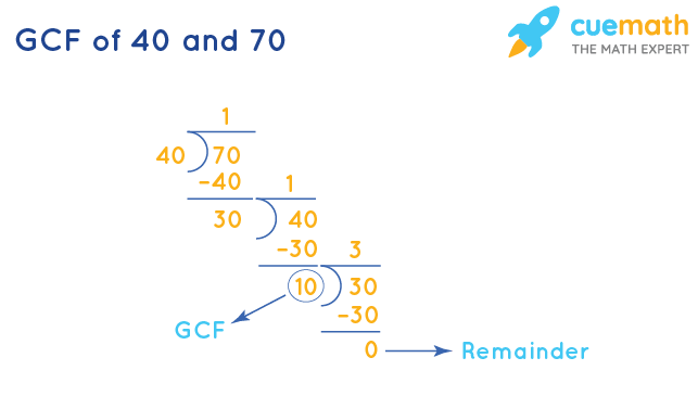 GCF of 40 and 70 by Division Method