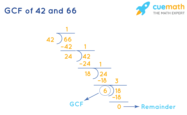 GCF of 42 and 66 by Division Method