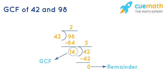 GCF of 42 and 98 by Division Method