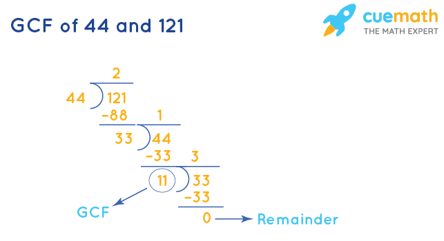 GCF of 44 and 121 by Division Method