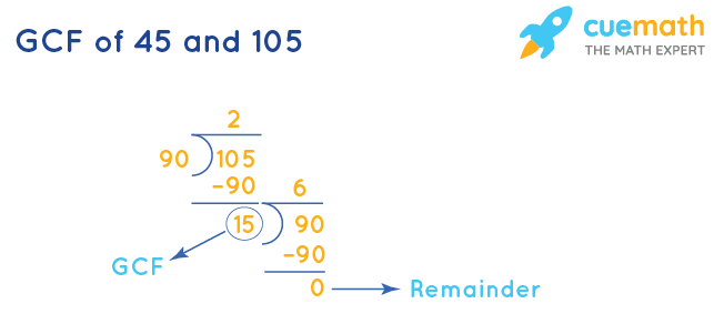 GCF of 45 and 105 by Division Method