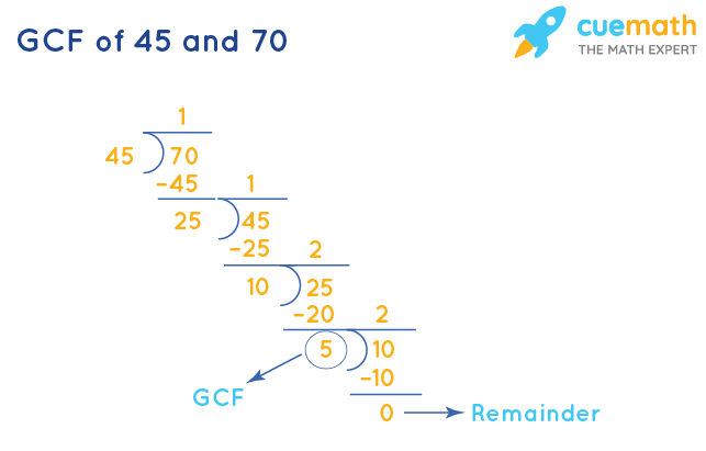 GCF of 45 and 70 by Division Method