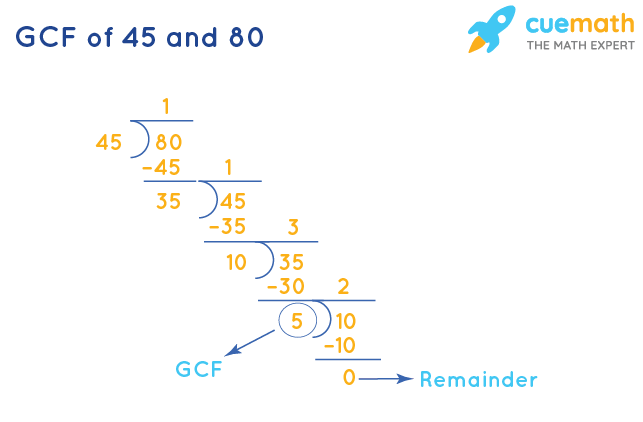GCF of 45 and 80 by Division Method