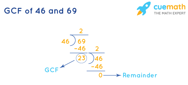 GCF of 46 and 69 by Division Method