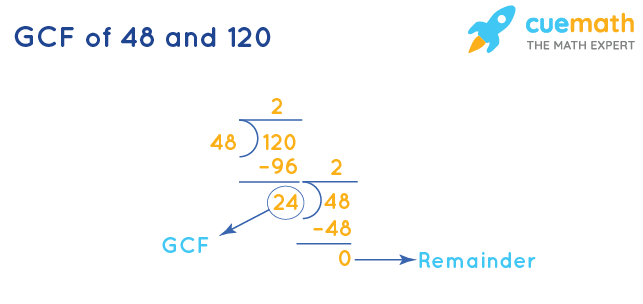 GCF of 48 and 120 by Division Method