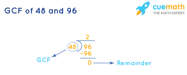 GCF of 48 and 96 by Division Method