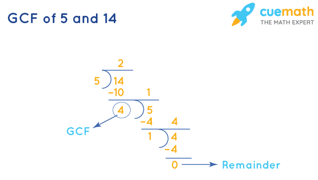 GCF of 5 and 14 by Division Method