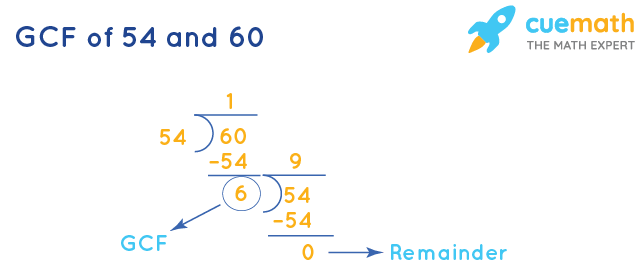GCF of 54 and 60 by Division Method