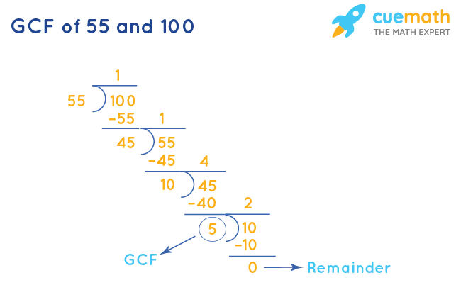 GCF of 55 and 100 by Division Method