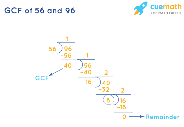 GCF of 56 and 96 by Division Method