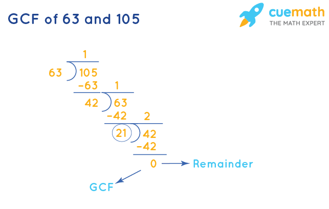 GCF of 63 and 105 by Division Method