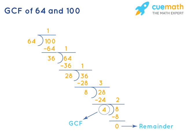 GCF of 64 and 100 by Division Method